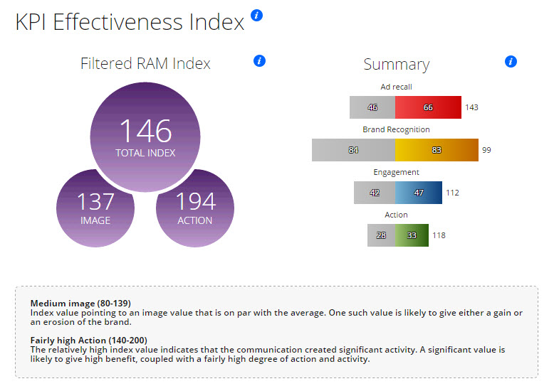 RAM launches a simple effectiveness campaign index.